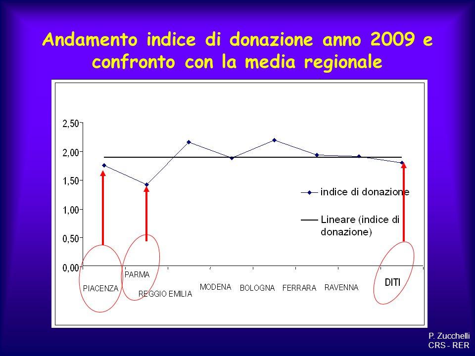 Andamento indice di donazione anno 2009 e confronto con la media regionale P. Zucchelli CRS - RER