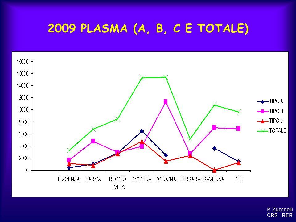 plasma A inviato alla lavorazione 2008 e obiettivo di programma P. Zucchelli CRS - RER