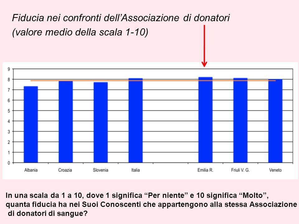Fiducia nei confronti dellAssociazione di donatori (valore medio della scala 1-10) In una scala da 1 a 10, dove 1 significa Per niente e 10 significa Molto, quanta fiducia ha nei Suoi Conoscenti che appartengono alla stessa Associazione di donatori di sangue