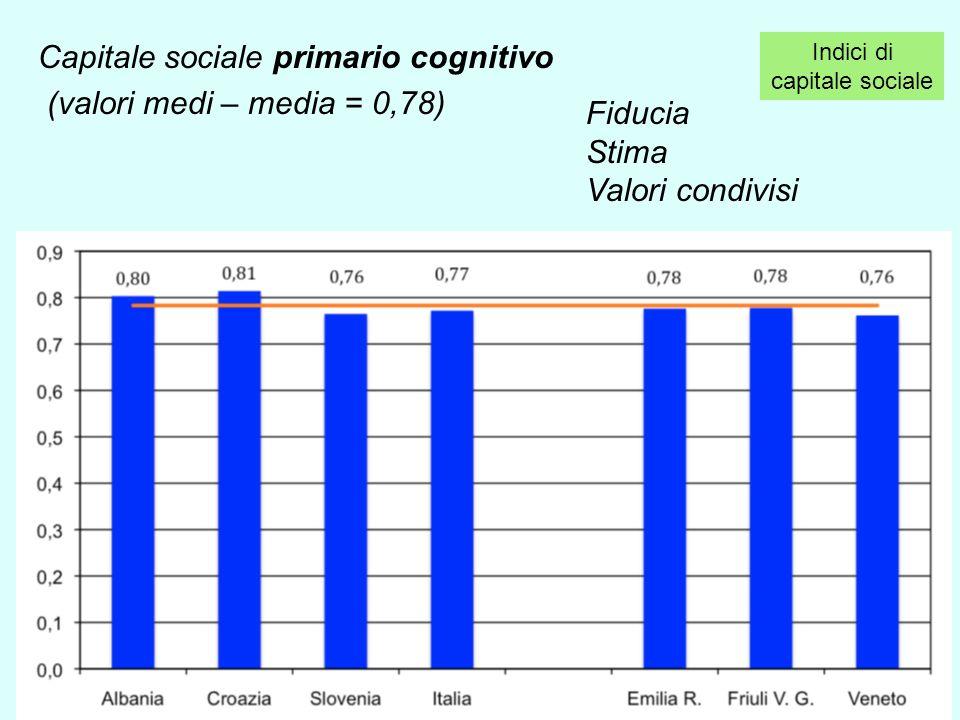 Capitale sociale primario cognitivo (valori medi – media = 0,78) Indici di capitale sociale Fiducia Stima Valori condivisi