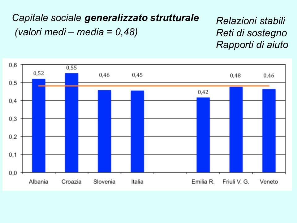 Capitale sociale generalizzato strutturale (valori medi – media = 0,48) Relazioni stabili Reti di sostegno Rapporti di aiuto