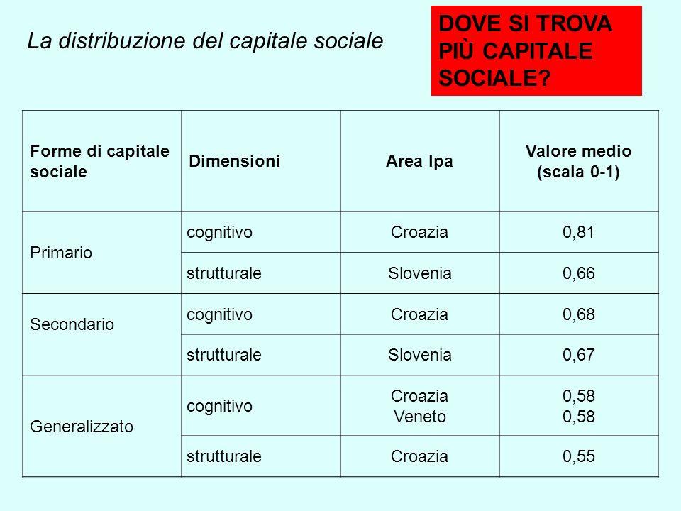 La distribuzione del capitale sociale Forme di capitale sociale DimensioniArea Ipa Valore medio (scala 0-1) Primario cognitivoCroazia0,81 strutturaleSlovenia0,66 Secondario cognitivoCroazia0,68 strutturaleSlovenia0,67 Generalizzato cognitivo Croazia Veneto 0,58 strutturaleCroazia0,55 DOVE SI TROVA PIÙ CAPITALE SOCIALE