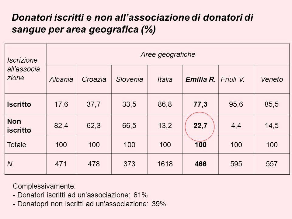 Donatori iscritti e non allassociazione di donatori di sangue per area geografica (%) Iscrizione allassocia zione Aree geografiche AlbaniaCroaziaSloveniaItaliaEmilia R.Friuli V.Veneto Iscritto17,637,733,586,877,395,685,5 Non iscritto 82,462,366,513,222,74,414,5 Totale100 N.4714783731618466595557 Complessivamente: - Donatori iscritti ad unassociazione: 61% - Donatopri non iscritti ad unassociazione: 39%