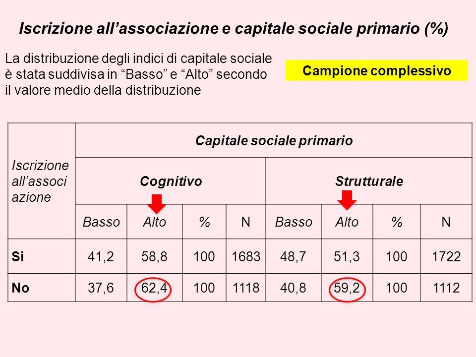 Iscrizione allassociazione e capitale sociale primario (%) Iscrizione allassoci azione Capitale sociale primario CognitivoStrutturale BassoAlto%NBassoAlto%N Si41,258,8100168348,751,31001722 No37,662,4100111840,859,21001112 Campione complessivo La distribuzione degli indici di capitale sociale è stata suddivisa in Basso e Alto secondo il valore medio della distribuzione