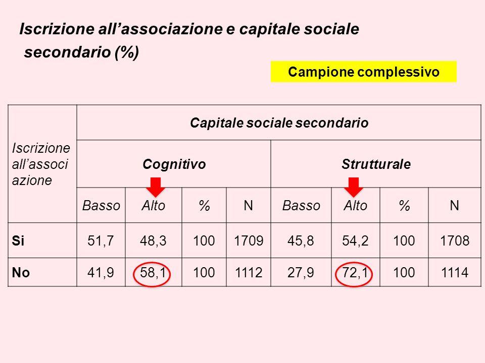 Iscrizione allassociazione e capitale sociale secondario (%) Iscrizione allassoci azione Capitale sociale secondario CognitivoStrutturale BassoAlto%NBassoAlto%N Si51,748,3100170945,854,21001708 No41,958,1100111227,972,11001114 Campione complessivo