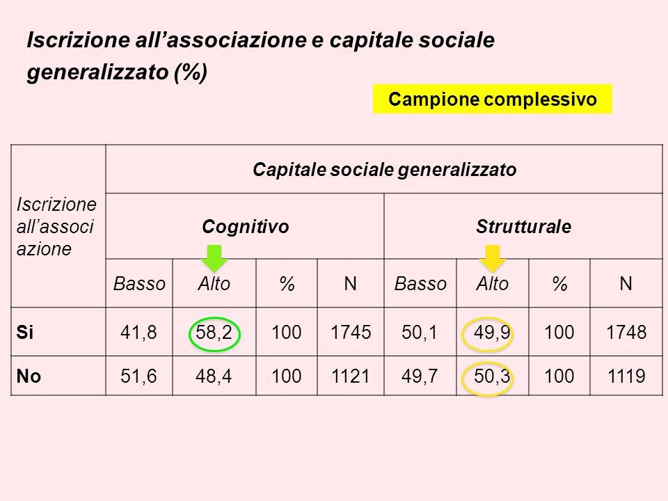 Iscrizione allassociazione e capitale sociale generalizzato (%) Iscrizione allassoci azione Capitale sociale generalizzato CognitivoStrutturale BassoAlto%NBassoAlto%N Si41,858,2100174550,149,91001748 No51,648,4100112149,750,31001119 Campione complessivo