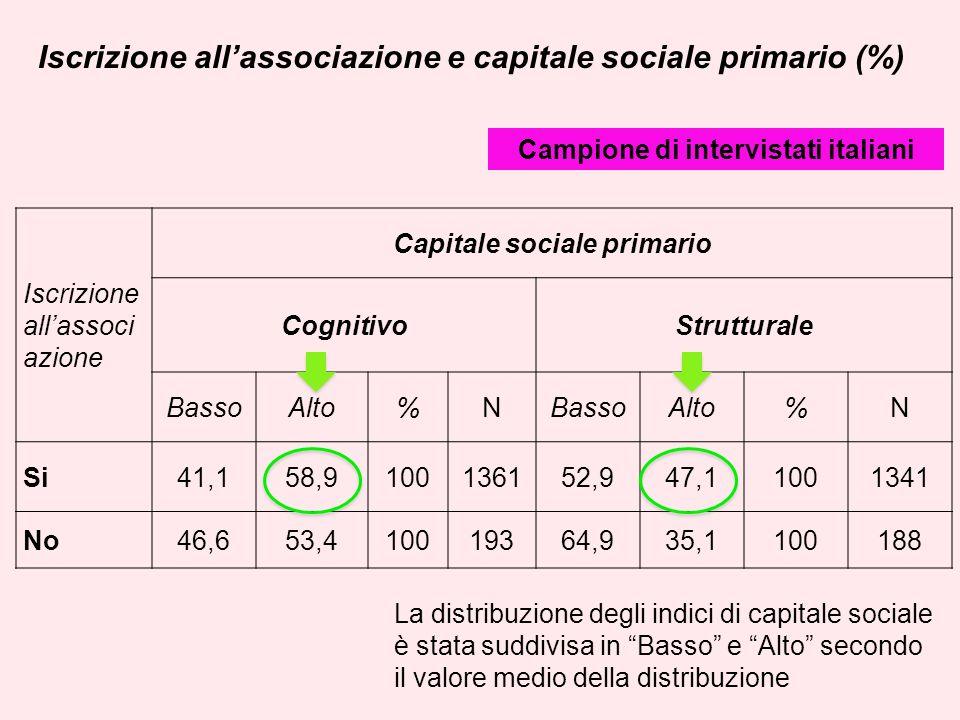 Iscrizione allassociazione e capitale sociale primario (%) Iscrizione allassoci azione Capitale sociale primario CognitivoStrutturale BassoAlto%NBasso