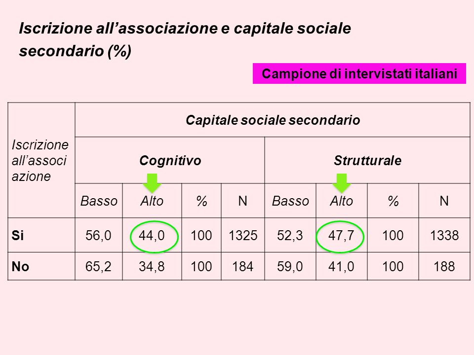 Iscrizione allassociazione e capitale sociale secondario (%) Iscrizione allassoci azione Capitale sociale secondario CognitivoStrutturale BassoAlto%NBassoAlto%N Si56,044,0100132552,347,71001338 No65,234,810018459,041,0100188 Campione di intervistati italiani