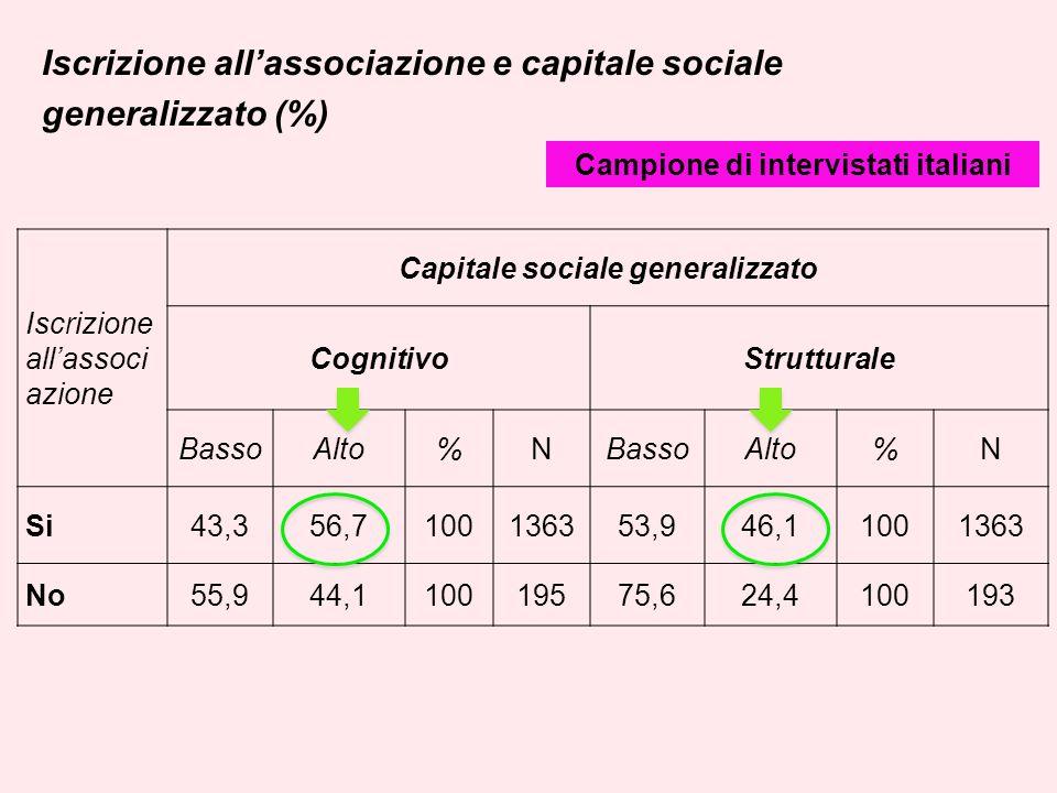 Iscrizione allassociazione e capitale sociale generalizzato (%) Iscrizione allassoci azione Capitale sociale generalizzato CognitivoStrutturale BassoA
