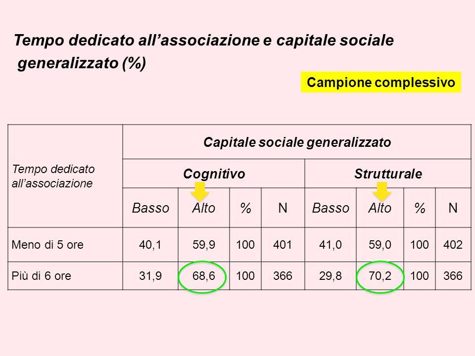 Tempo dedicato allassociazione e capitale sociale generalizzato (%) Tempo dedicato allassociazione Capitale sociale generalizzato CognitivoStrutturale