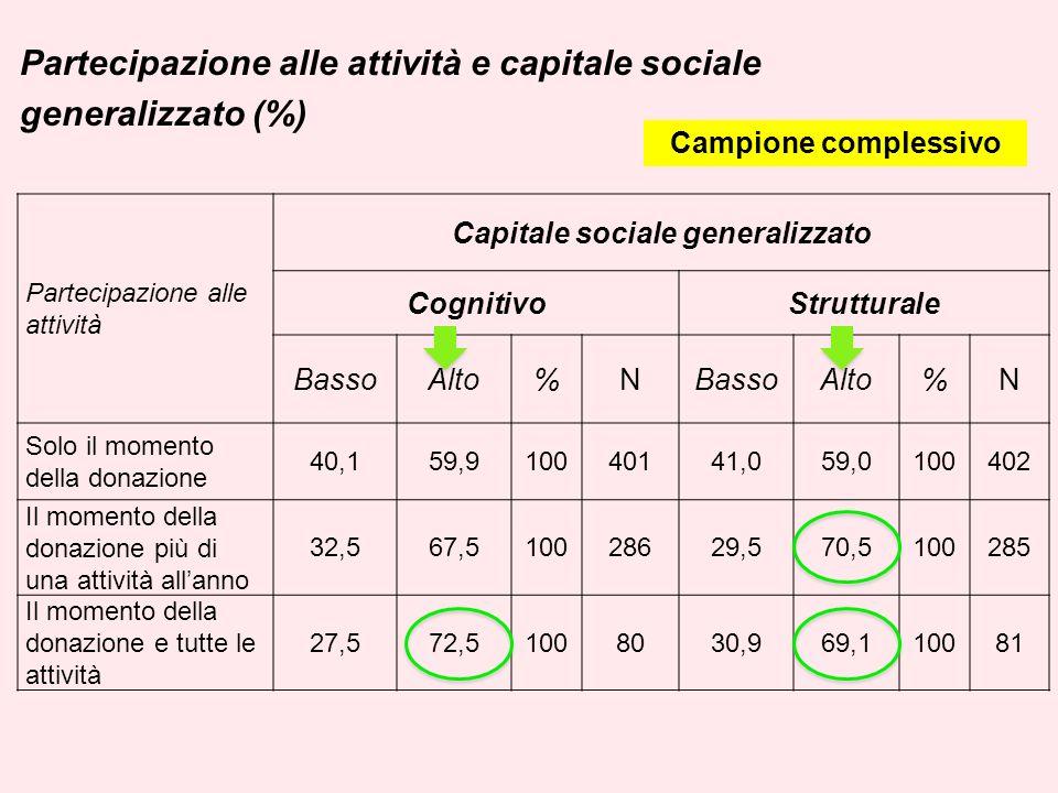 Partecipazione alle attività e capitale sociale generalizzato (%) Partecipazione alle attività Capitale sociale generalizzato CognitivoStrutturale Bas