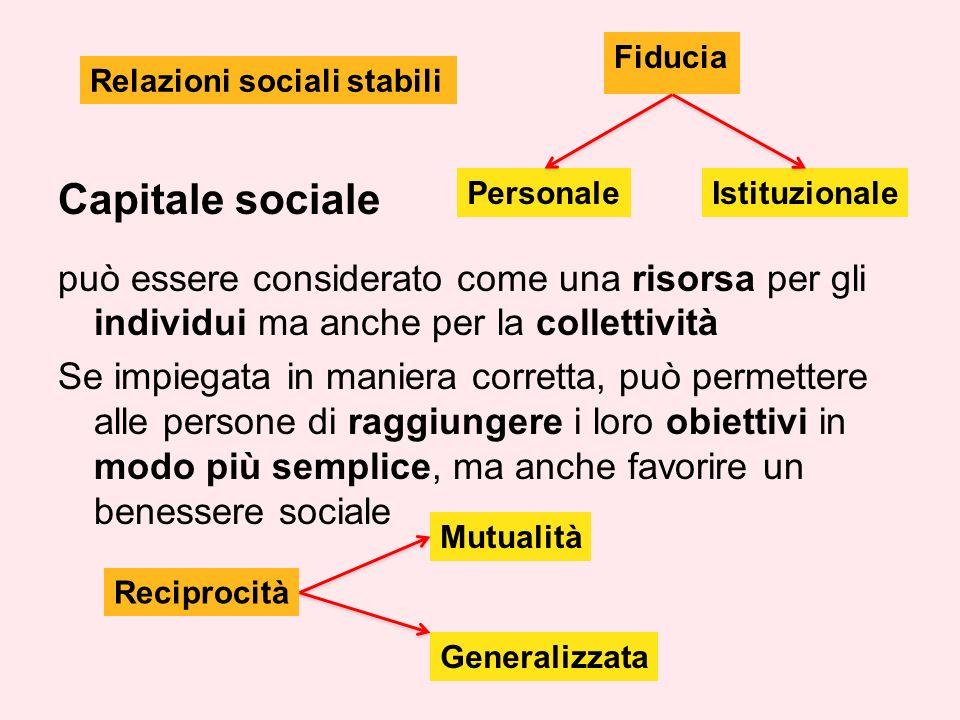 Capitale sociale può essere considerato come una risorsa per gli individui ma anche per la collettività Se impiegata in maniera corretta, può permettere alle persone di raggiungere i loro obiettivi in modo più semplice, ma anche favorire un benessere sociale Fiducia Relazioni sociali stabili Reciprocità PersonaleIstituzionale Mutualità Generalizzata
