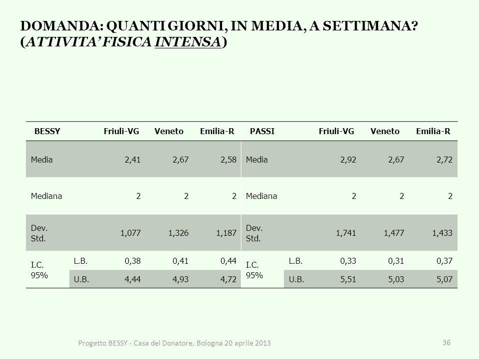 36 BESSYFriuli-VGVenetoEmilia-RPASSIFriuli-VGVenetoEmilia-R Media2,412,672,58Media2,922,672,72 Mediana222 222 Dev.
