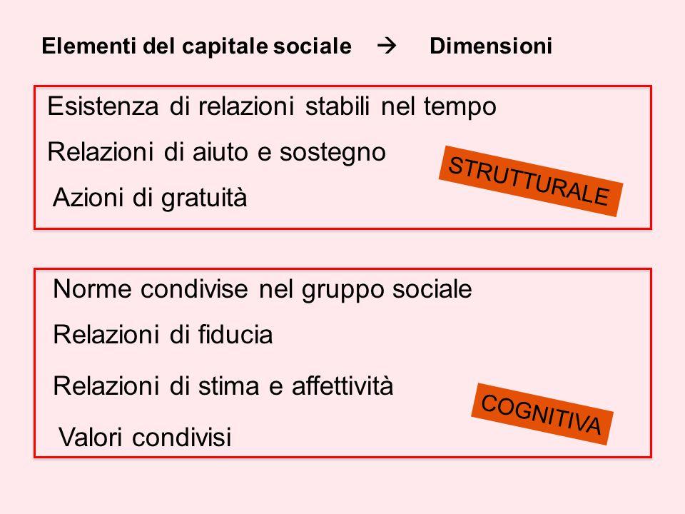 Esistenza di relazioni stabili nel tempo Relazioni di fiducia Relazioni di stima e affettività Norme condivise nel gruppo sociale Valori condivisi Relazioni di aiuto e sostegno Azioni di gratuità STRUTTURALE COGNITIVA Elementi del capitale sociale Dimensioni