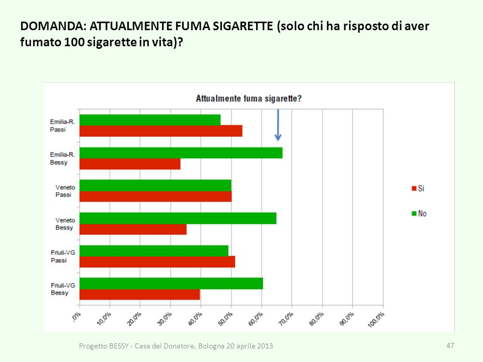 47 Progetto BESSY - Casa del Donatore, Bologna 20 aprile 2013 DOMANDA: ATTUALMENTE FUMA SIGARETTE (solo chi ha risposto di aver fumato 100 sigarette in vita)
