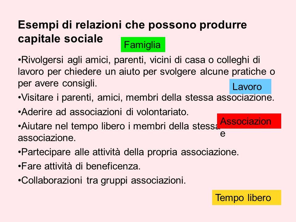 Iscrizione allassociazione e capitale sociale generalizzato (%) Iscrizione allassoci azione Capitale sociale generalizzato CognitivoStrutturale BassoAlto%NBassoAlto%N Si43,356,7100136353,946,11001363 No55,944,110019575,624,4100193 Campione di intervistati italiani