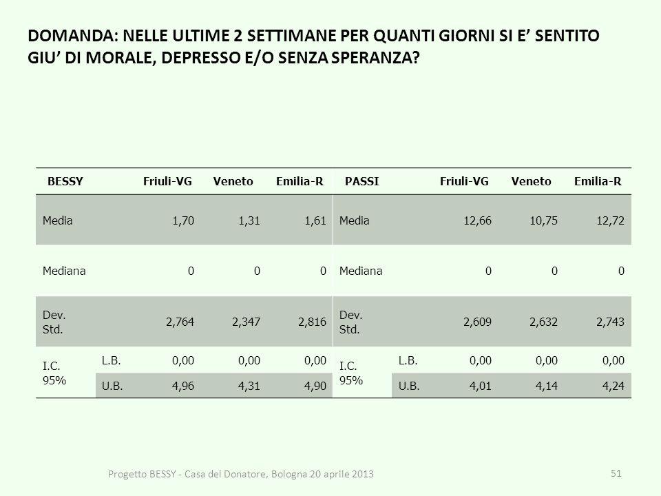 51 BESSYFriuli-VGVenetoEmilia-RPASSIFriuli-VGVenetoEmilia-R Media1,701,311,61Media12,6610,7512,72 Mediana000 000 Dev.
