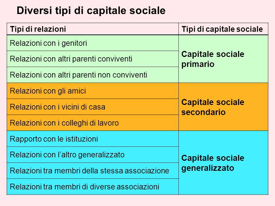 Diversi tipi di capitale sociale Tipi di relazioniTipi di capitale sociale Relazioni con i genitori Capitale sociale primario Relazioni con altri pare