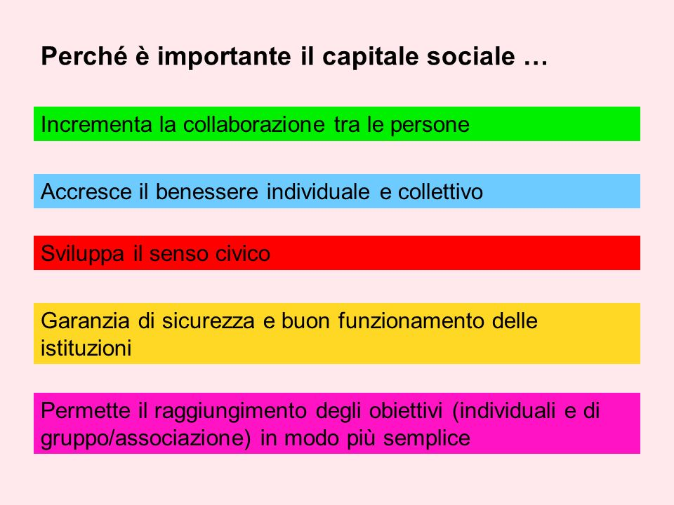 Perché è importante il capitale sociale … Incrementa la collaborazione tra le persone Sviluppa il senso civico Accresce il benessere individuale e collettivo Garanzia di sicurezza e buon funzionamento delle istituzioni Permette il raggiungimento degli obiettivi (individuali e di gruppo/associazione) in modo più semplice