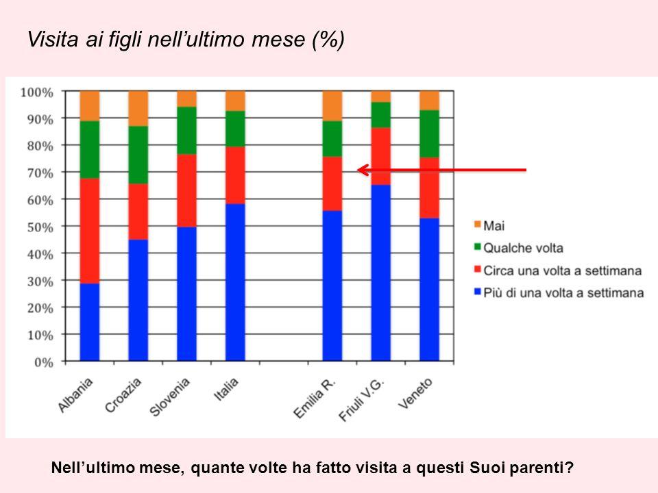 Visita ai figli nellultimo mese (%) Nellultimo mese, quante volte ha fatto visita a questi Suoi parenti?