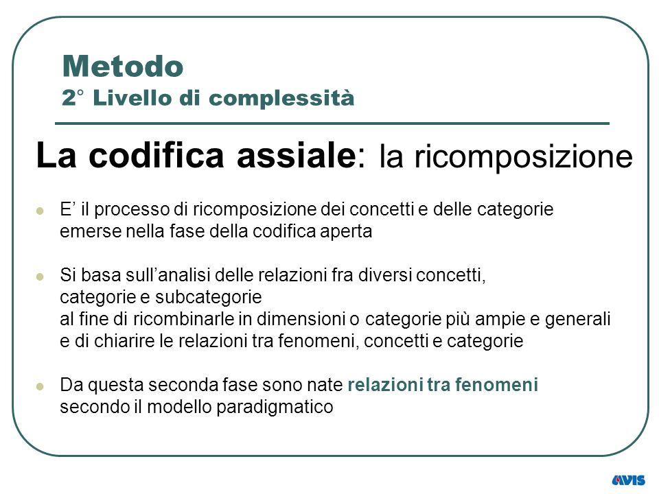 Metodo 2° Livello di complessità La codifica assiale: la ricomposizione E il processo di ricomposizione dei concetti e delle categorie emerse nella fa