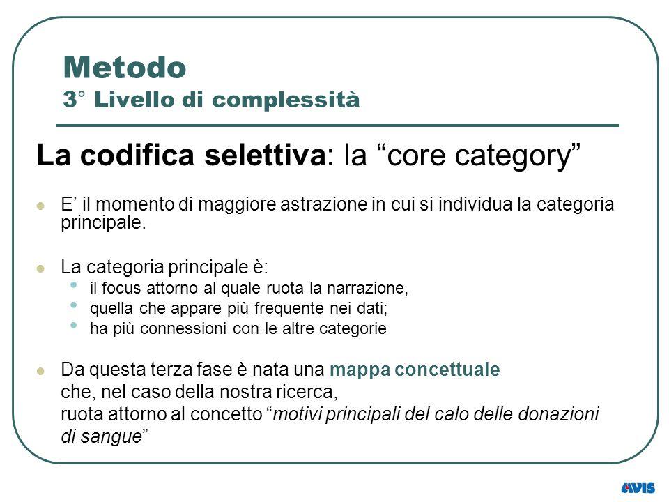 Metodo 3° Livello di complessità La codifica selettiva: la core category E il momento di maggiore astrazione in cui si individua la categoria principa