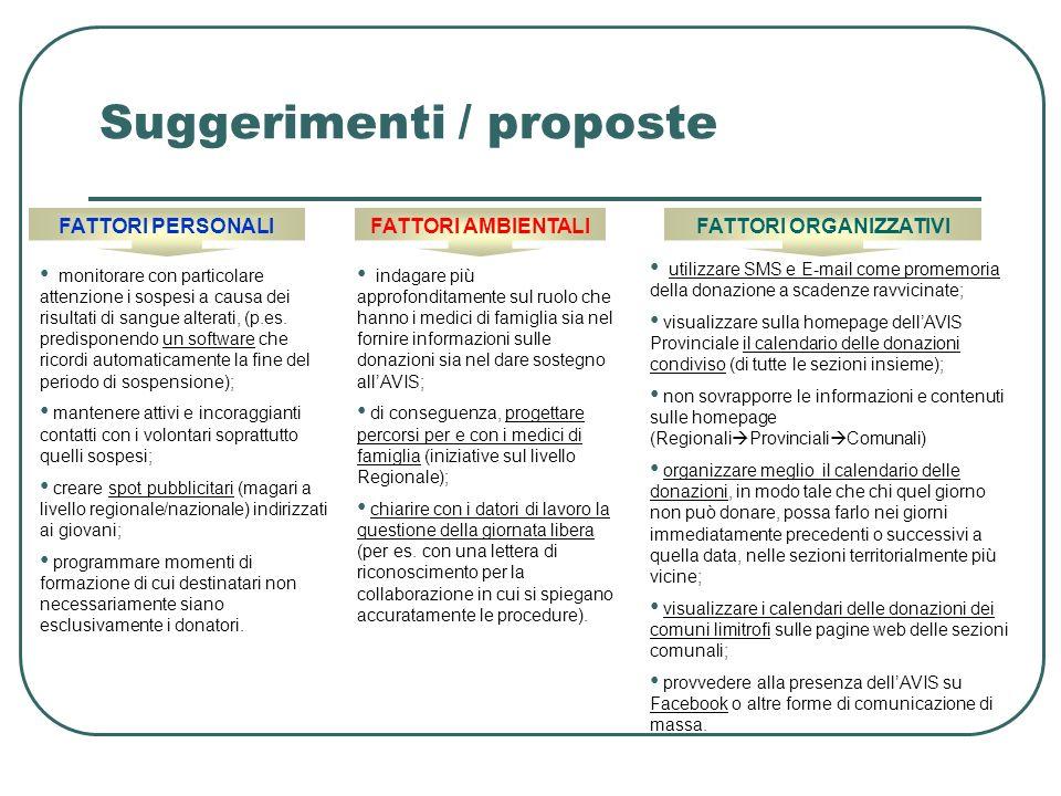 Suggerimenti / proposte FATTORI PERSONALIFATTORI AMBIENTALIFATTORI ORGANIZZATIVI monitorare con particolare attenzione i sospesi a causa dei risultati