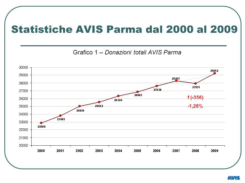 Statistiche AVIS Parma dal 2000 al 2009 Grafico 1 – Donazioni totali AVIS Parma f (-356) -1,26%