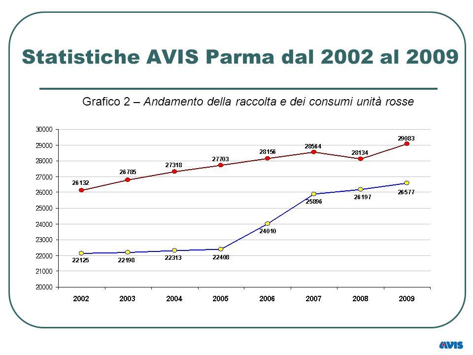Statistiche AVIS Parma dal 2002 al 2009 Grafico 2 – Andamento della raccolta e dei consumi unità rosse