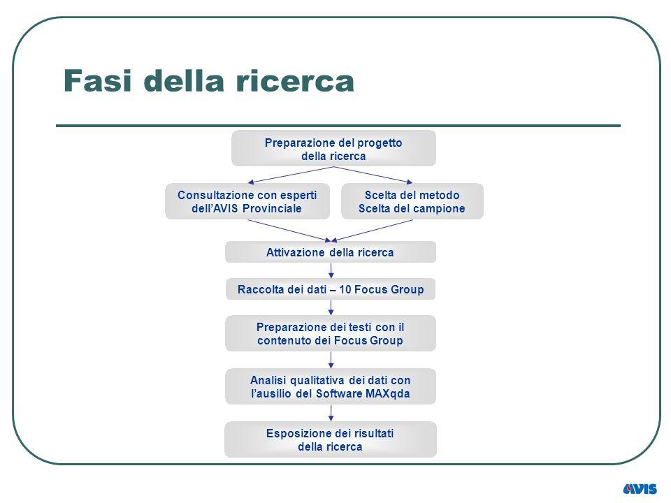 Bibliografia Acocella I., (2008), I focus group: teoria e tecnica, Franco Angeli.