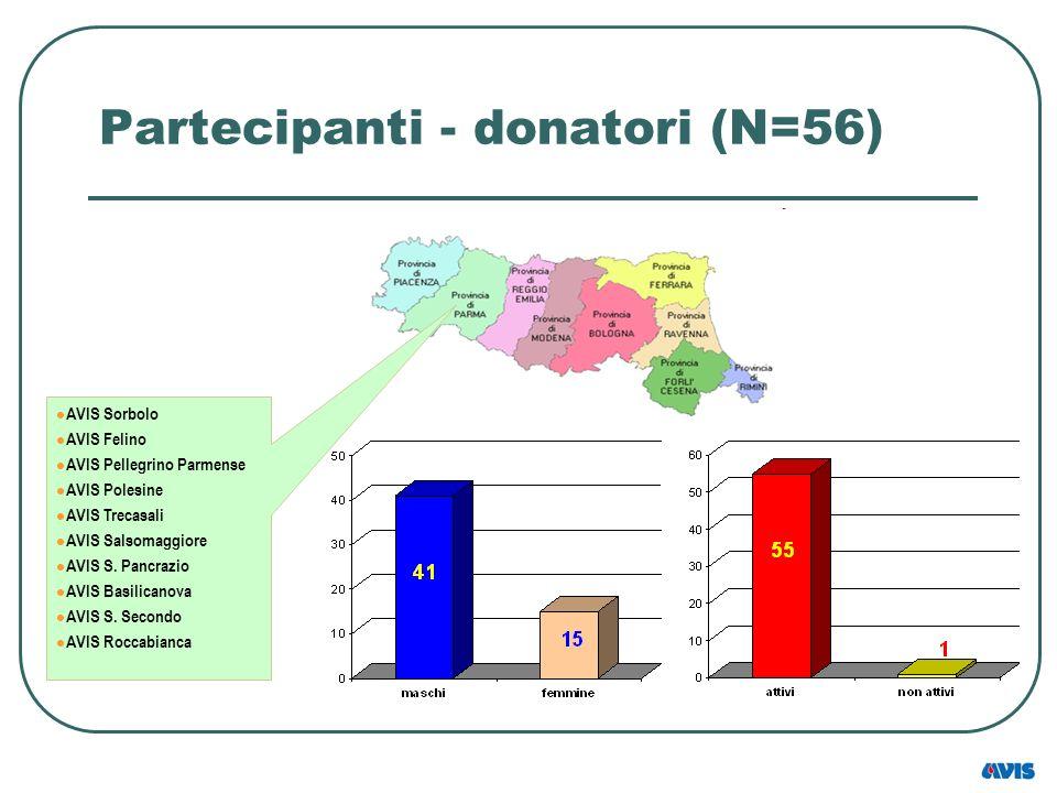Partecipanti - donatori (N=56) AVIS Sorbolo AVIS Felino AVIS Pellegrino Parmense AVIS Polesine AVIS Trecasali AVIS Salsomaggiore AVIS S. Pancrazio AVI