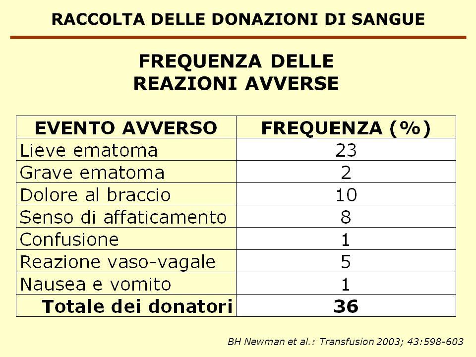 RACCOLTA DELLE DONAZIONI DI SANGUE FREQUENZA DELLE REAZIONI AVVERSE BH Newman et al.: Transfusion 2003; 43:598-603