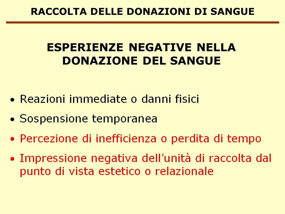 RACCOLTA DELLE DONAZIONI DI SANGUE ESPERIENZE NEGATIVE NELLA DONAZIONE DEL SANGUE