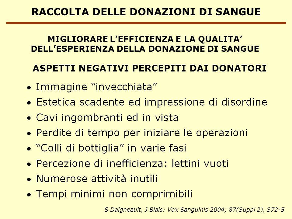 RACCOLTA DELLE DONAZIONI DI SANGUE MIGLIORARE LEFFICIENZA E LA QUALITA DELLESPERIENZA DELLA DONAZIONE DI SANGUE ASPETTI NEGATIVI PERCEPITI DAI DONATORI S Daigneault, J Blais: Vox Sanguinis 2004; 87(Suppl 2), S72-5