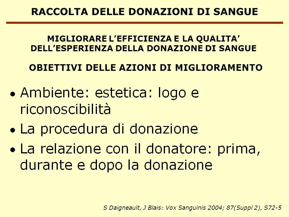 RACCOLTA DELLE DONAZIONI DI SANGUE MIGLIORARE LEFFICIENZA E LA QUALITA DELLESPERIENZA DELLA DONAZIONE DI SANGUE OBIETTIVI DELLE AZIONI DI MIGLIORAMENTO S Daigneault, J Blais: Vox Sanguinis 2004; 87(Suppl 2), S72-5