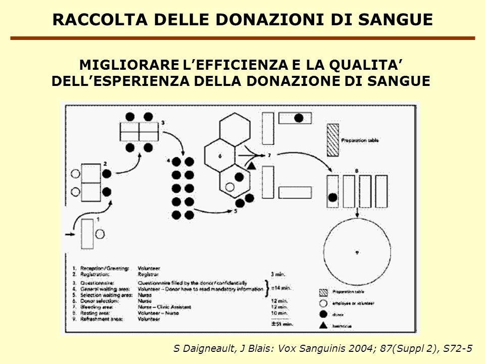 RACCOLTA DELLE DONAZIONI DI SANGUE MIGLIORARE LEFFICIENZA E LA QUALITA DELLESPERIENZA DELLA DONAZIONE DI SANGUE S Daigneault, J Blais: Vox Sanguinis 2004; 87(Suppl 2), S72-5
