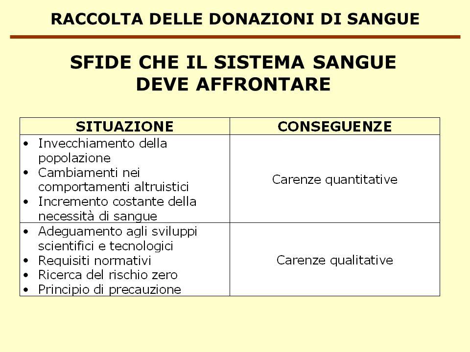RACCOLTA DELLE DONAZIONI DI SANGUE SFIDE CHE IL SISTEMA SANGUE DEVE AFFRONTARE