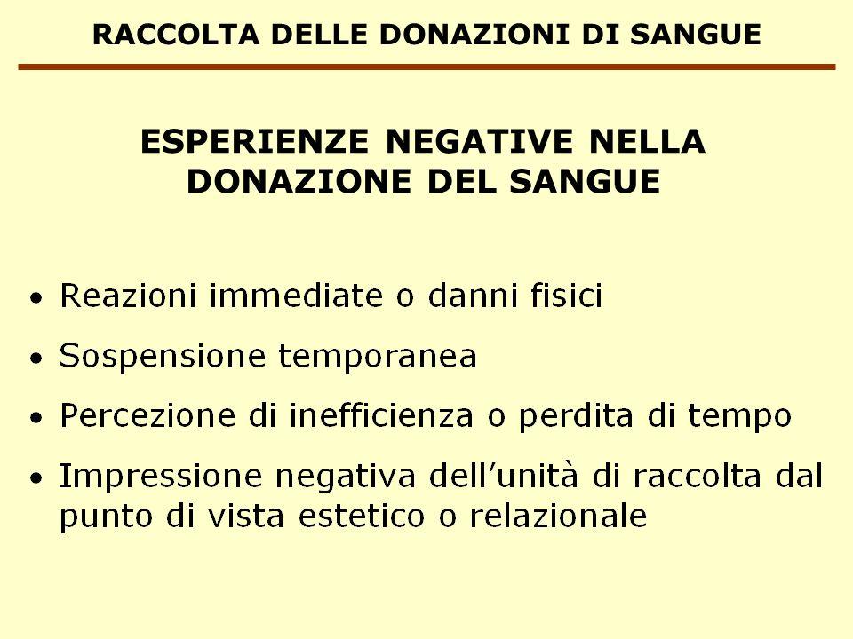 RACCOLTA DELLE DONAZIONI DI SANGUE REAZIONI AVVERSE ALLA DONAZIONE DEL SANGUE
