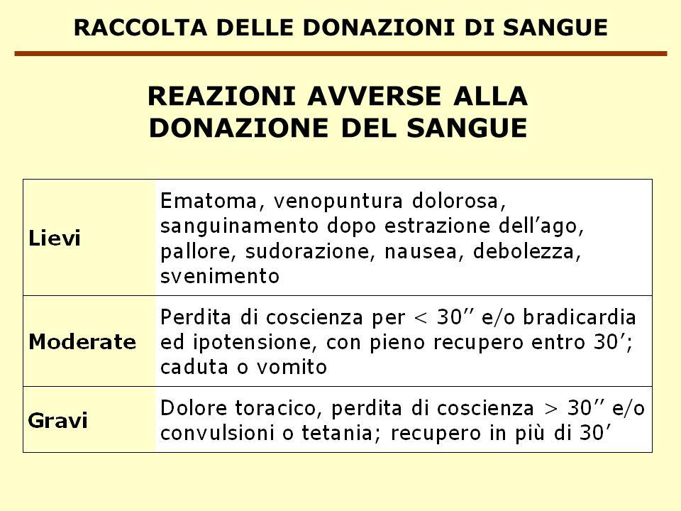 RACCOLTA DELLE DONAZIONI DI SANGUE CONTAMINAZIONE BATTERICA