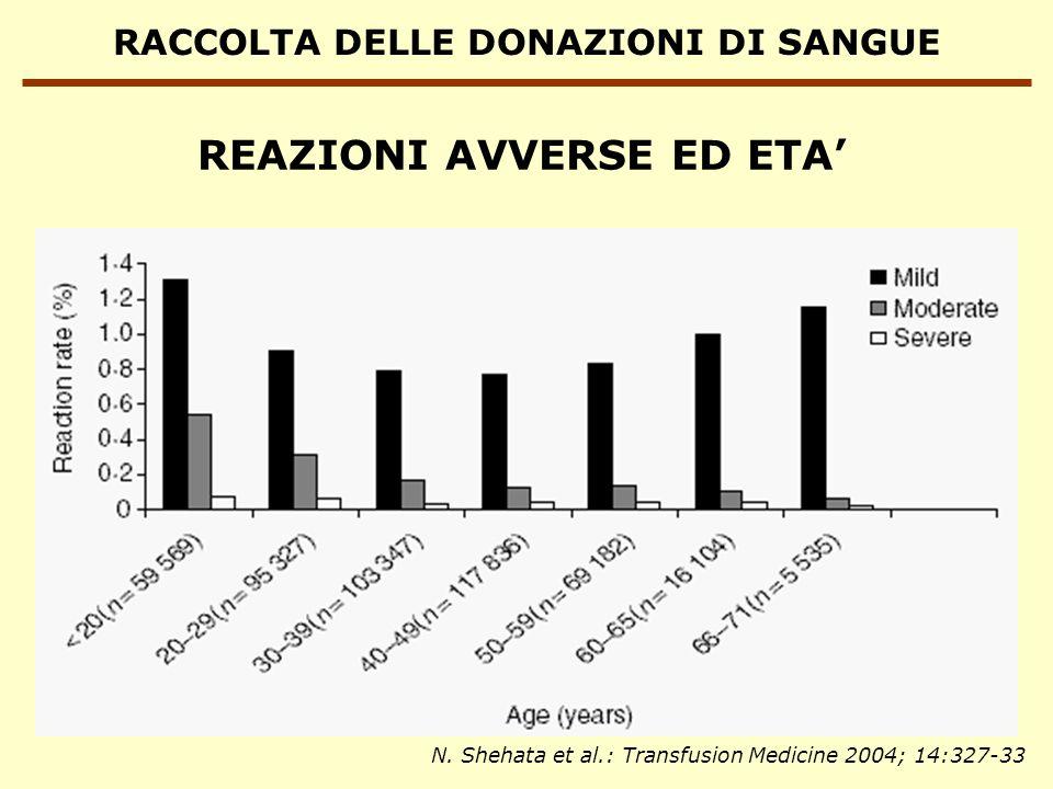 RACCOLTA DELLE DONAZIONI DI SANGUE REAZIONI AVVERSE ED ETA N. Shehata et al.: Transfusion Medicine 2004; 14:327-33