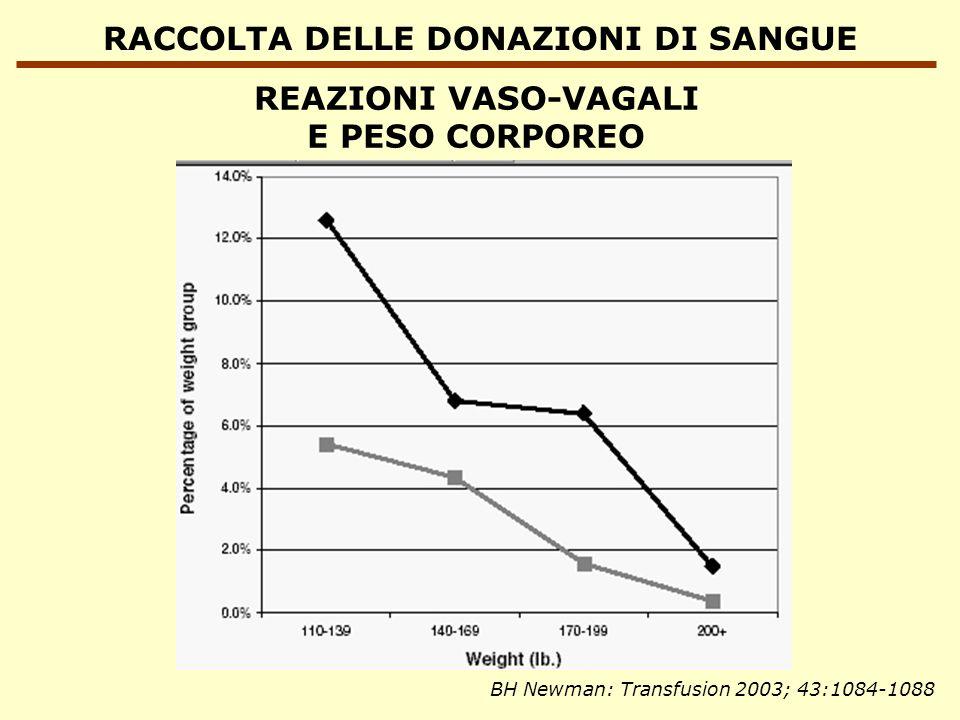 RACCOLTA DELLE DONAZIONI DI SANGUE REAZIONI VASO-VAGALI E PESO CORPOREO BH Newman: Transfusion 2003; 43:1084-1088