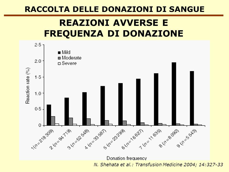 RACCOLTA DELLE DONAZIONI DI SANGUE REAZIONI AVVERSE E FREQUENZA DI DONAZIONE N. Shehata et al.: Transfusion Medicine 2004; 14:327-33