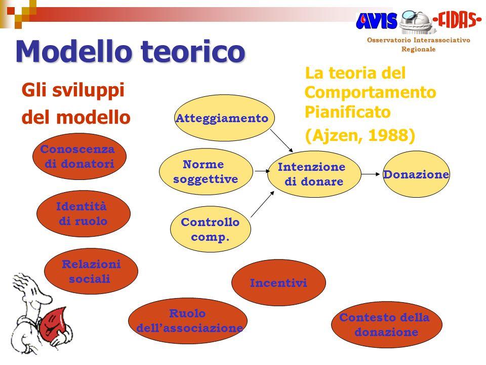 Osservatorio Interassociativo Regionale Modello teorico Donazione Controllo comp. Atteggiamento Intenzione di donare Norme soggettive La teoria del Co