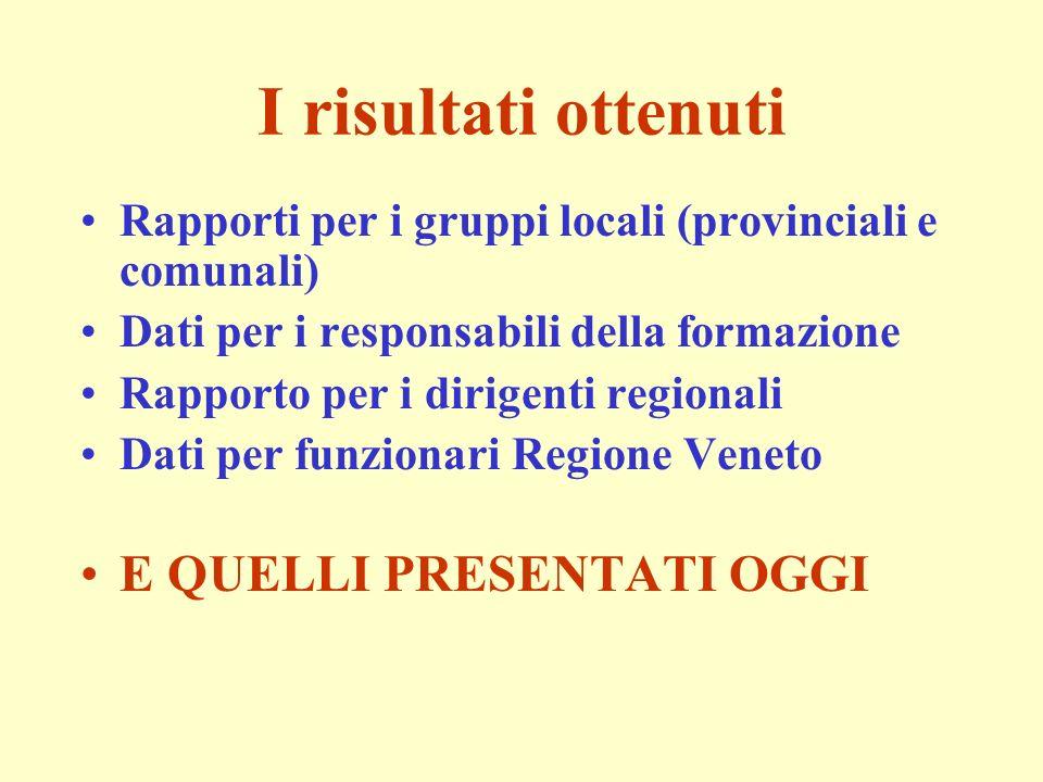 I risultati ottenuti Rapporti per i gruppi locali (provinciali e comunali) Dati per i responsabili della formazione Rapporto per i dirigenti regionali