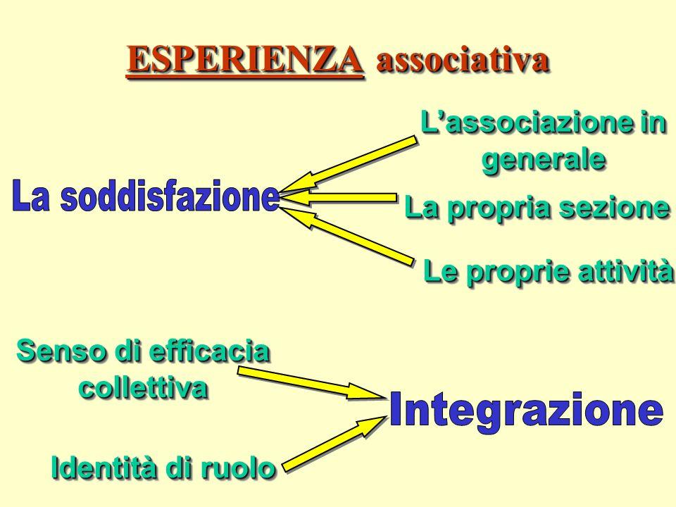 ESPERIENZA associativa Lassociazione in generale La propria sezione Le proprie attività Senso di efficacia collettiva Identità di ruolo