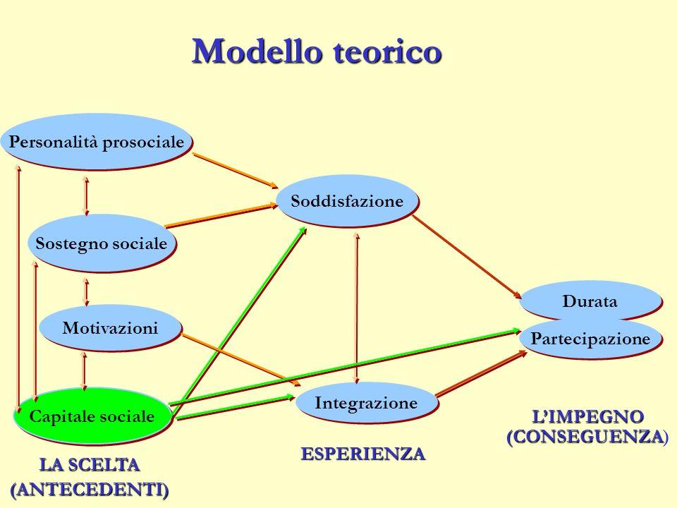 Motivazioni Personalità prosociale Sostegno sociale Capitale sociale Integrazione Soddisfazione Durata Modello teorico LA SCELTA (ANTECEDENTI) ESPERIE