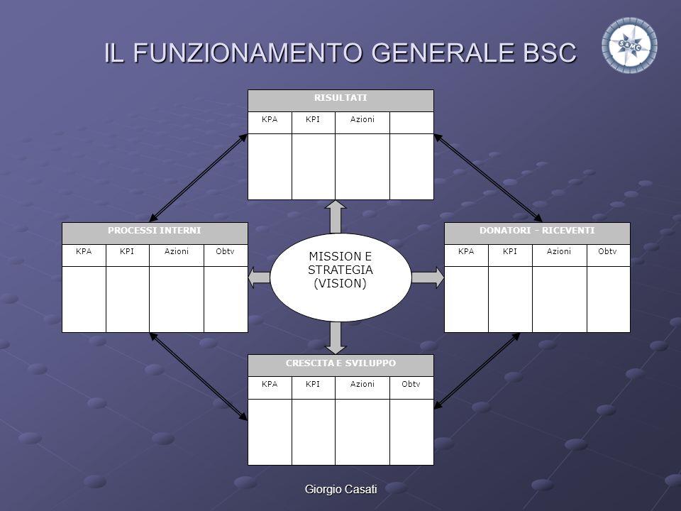 Giorgio Casati IL FUNZIONAMENTO GENERALE BSC MISSION E STRATEGIA (VISION) KP A KPIAzioniObtv RISULTATI KP A KPIAzioniObtv CRESCITA E SVILUPPO KP A KPI