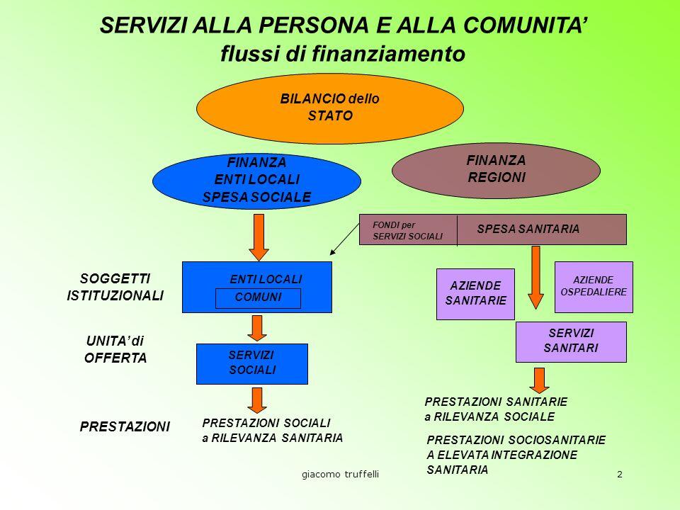 giacomo truffelli2 SERVIZI ALLA PERSONA E ALLA COMUNITA flussi di finanziamento BILANCIO dello STATO FINANZA ENTI LOCALI SPESA SOCIALE FINANZA REGIONI SPESA SANITARIA FONDI per SERVIZI SOCIALI SOGGETTI ISTITUZIONALI ENTI LOCALI COMUNI AZIENDE SANITARIE AZIENDE OSPEDALIERE UNITA di OFFERTA SERVIZI SOCIALI SERVIZI SANITARI PRESTAZIONI PRESTAZIONI SOCIALI a RILEVANZA SANITARIA PRESTAZIONI SANITARIE a RILEVANZA SOCIALE PRESTAZIONI SOCIOSANITARIE A ELEVATA INTEGRAZIONE SANITARIA