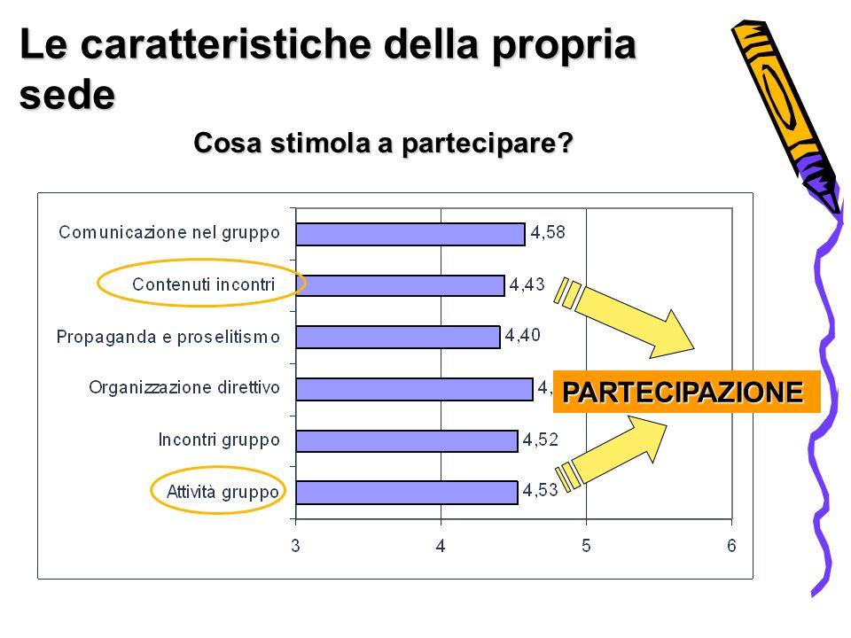 Le caratteristiche della propria sede Cosa stimola a partecipare PARTECIPAZIONE