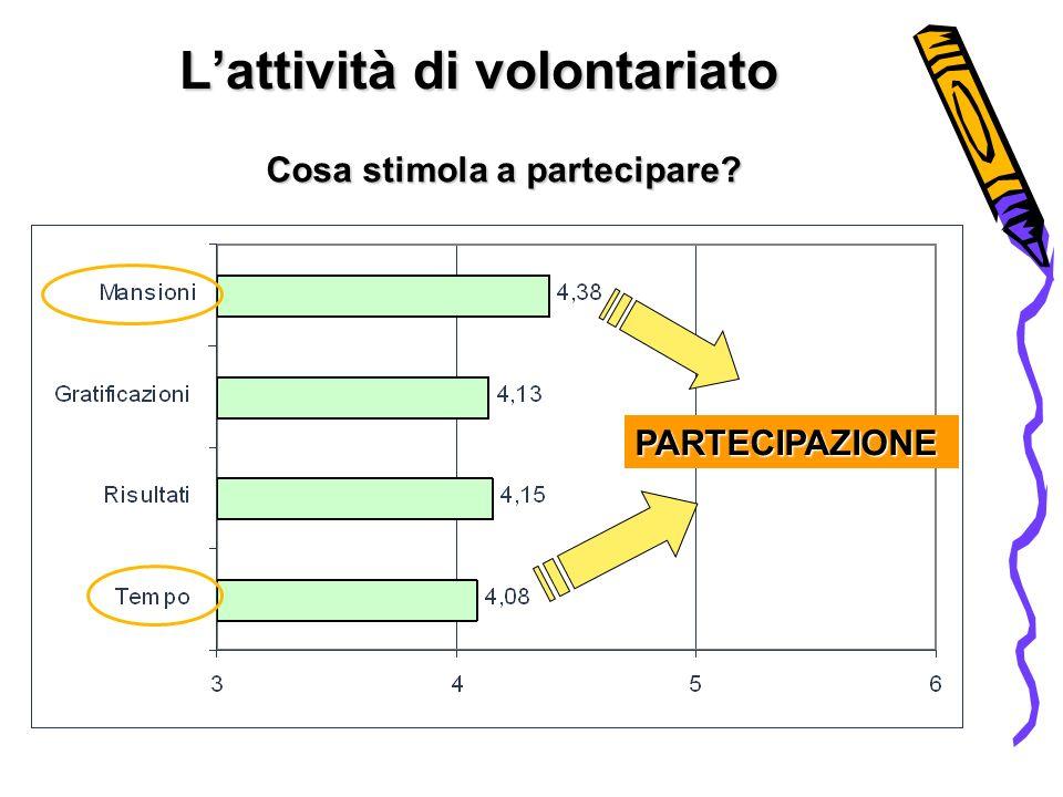 Lattività di volontariato Cosa stimola a partecipare PARTECIPAZIONE